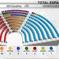 """Españoleando """"Musiqueando y hablamos de los datos electorales de España"""