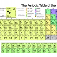 Periodic table of elements podcasts two 30 year old dudes for Periodic table 6 year old